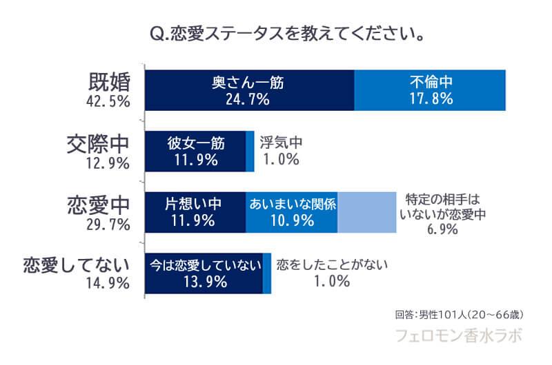 ラブアトラクション愛用者の恋愛ステータス(既婚42.5%、交際12.9%、恋愛中29.7%、恋愛してない14.9%)