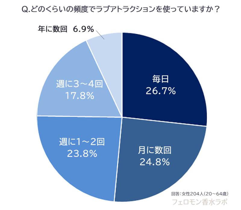 ラブアトラクションの頻度(毎日:26.7%、月に数回:24.8%、週に1~2回:23.8%、週に3~4回:17.8%、年に数回:6.9%)