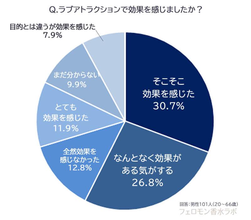 効果を感じた割合(そこそこ効果を感じた:30.7%、とても効果を感じた:11.9%、なんとなく効果がある気がする:26.8%、まだ分からない:9.9%、目的とは違うが効果を感じた:7.9%、全然効果を感じなかった12.8%)
