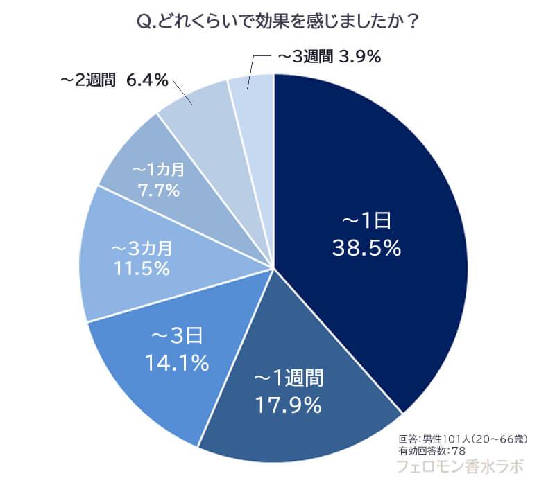 効果を感じるまでの期間(~1日:38.5%、~1週間:17.9%、~3日:14.1%、~1カ月:7.7%、~2週間:6.4%、~3カ月:11.5%、~3週間:3.9%)