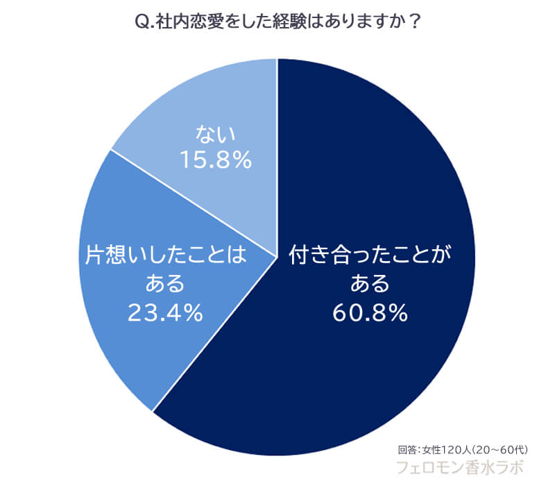 社内恋愛(付き合ったことがある60.8%、片想いはある23.4%、ない15.8%