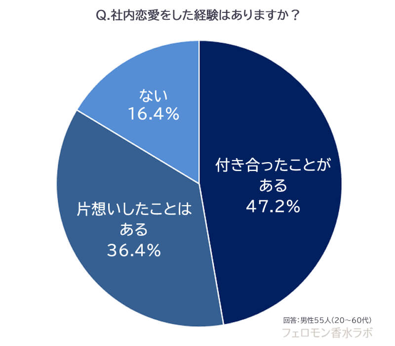 社内恋愛の経験(付き合ったことがある47.2%、片想いはある36.4%、ない16.4%