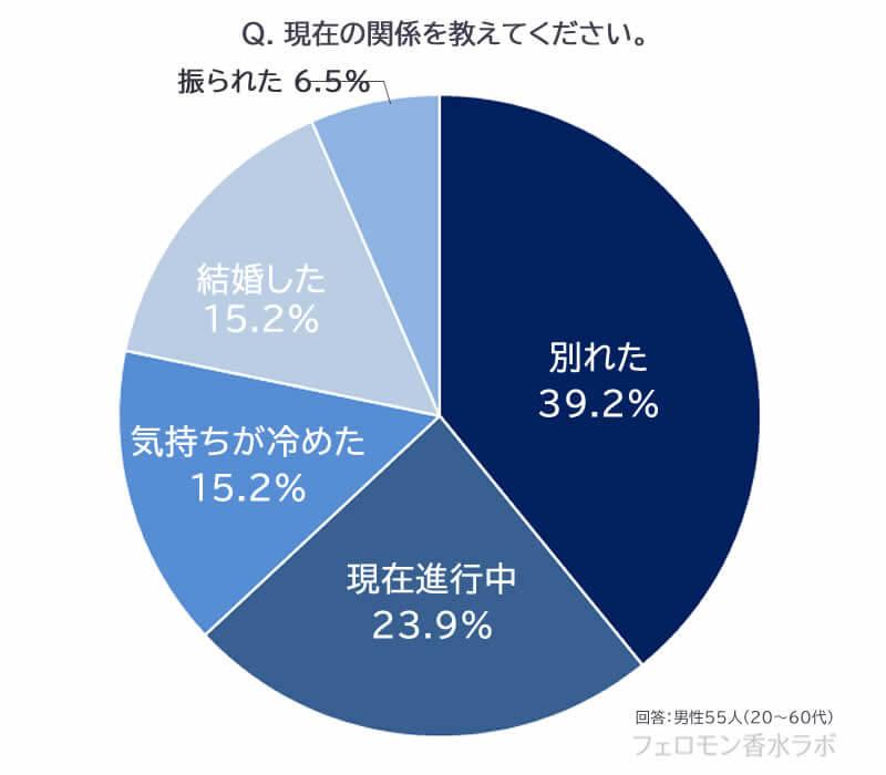 社内恋愛(別れた39.2%、現在進行中23.9%、気持ちが冷めた15.2%、結婚した15.2%、振られた6.5%