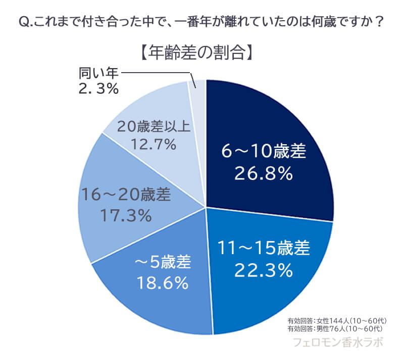 年の差調査グラフ・年上年下の割合