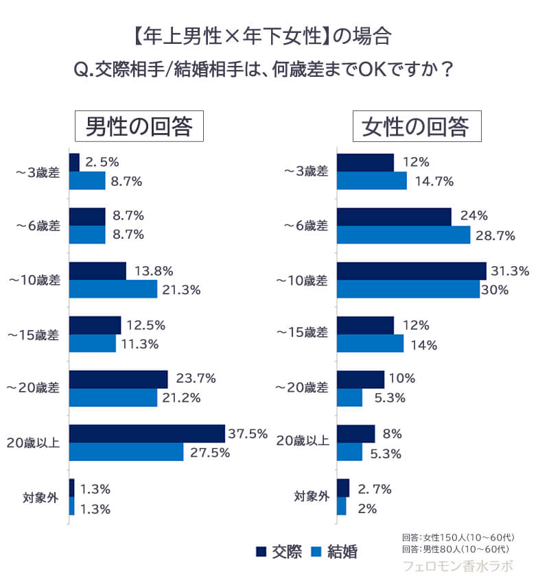 年の差調査グラフ・何歳までOK?年上男性