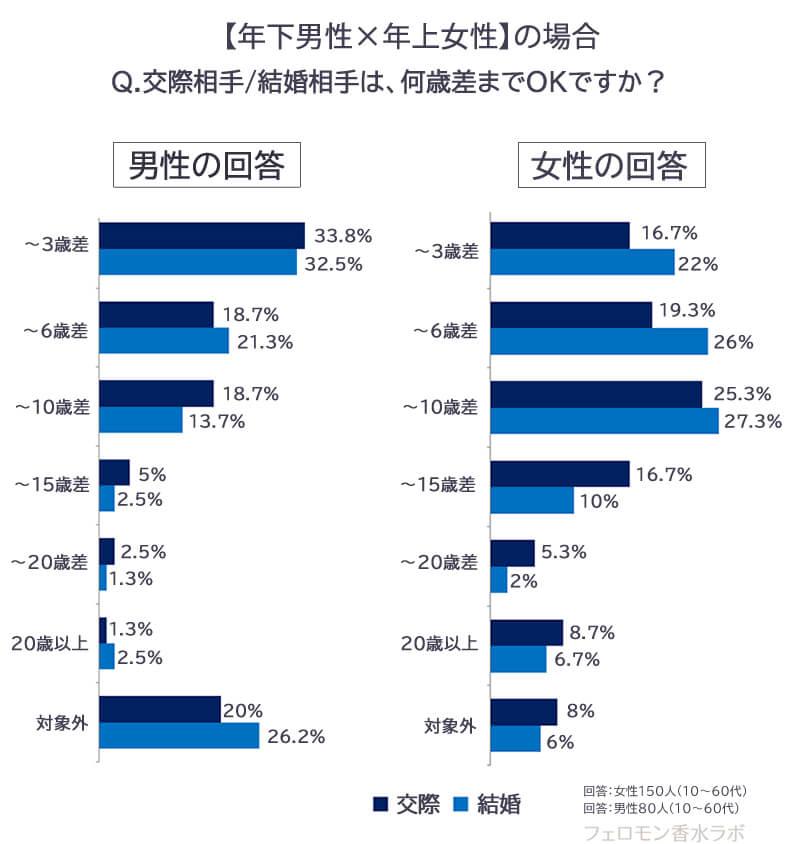 年の差調査グラフ・何歳までOK?年下男性