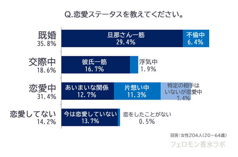 ラブアトラクション愛用者の恋愛ステータス(既婚35.8%、交際18.6%、恋愛中31.4%、恋愛してない14.2%)