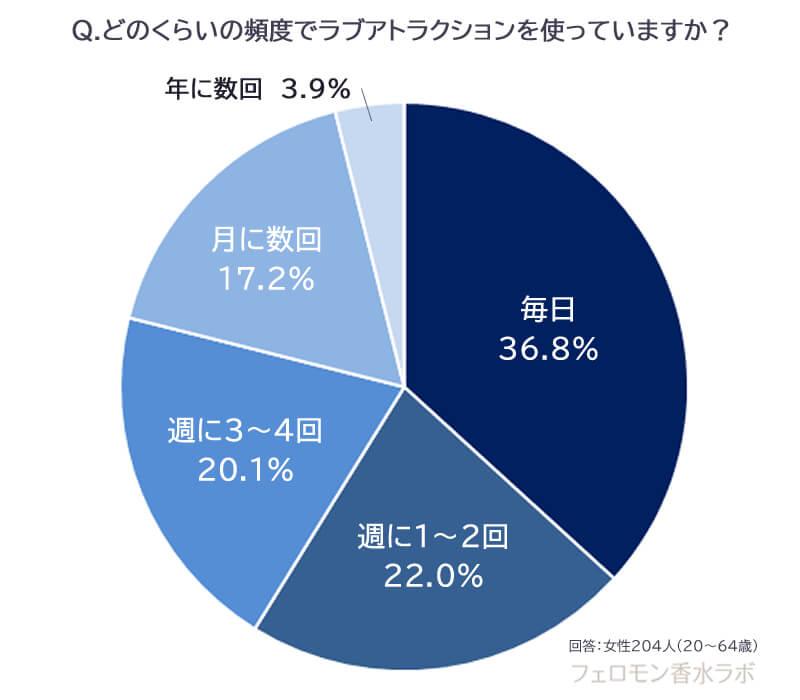 ラブアトラクションの頻度(毎日:36.8%、週に1~2回:22.0%、週に3~4回:20.1%、月に数回:17.2%、年に数回:3.9%)
