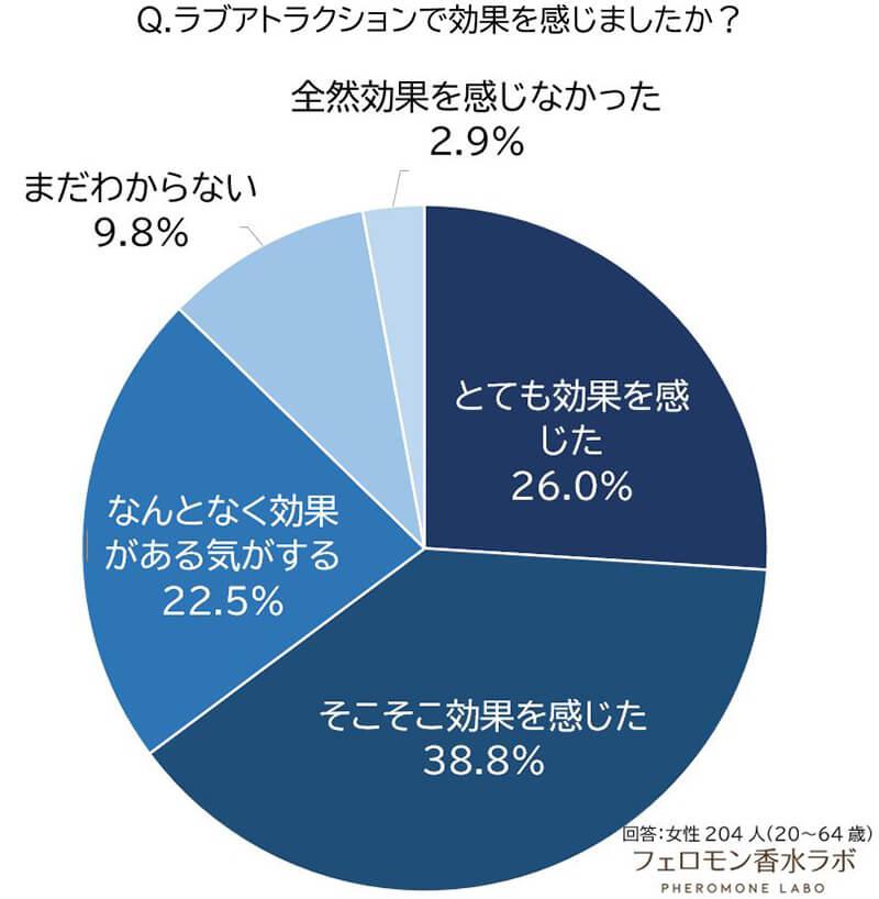 効果を感じた割合(そこそこ効果を感じた:30.9%、とても効果を感じた:26%、なんとなく効果がある気がする:22.5%、まだ分からない:9.8%、目的とは違うが効果を感じた:6.4%、全然効果を感じなかった2.9%、同性には効果を感じた:1.5%)