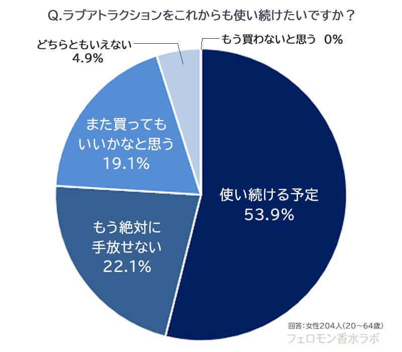 使い続けたいか(使い続ける予定:53.9%、もう絶対に手放せない:22.1%、また買ってもいいかなと思う:19.1%、どちらともいえない:4.9%、もう買わないと思う:0%)