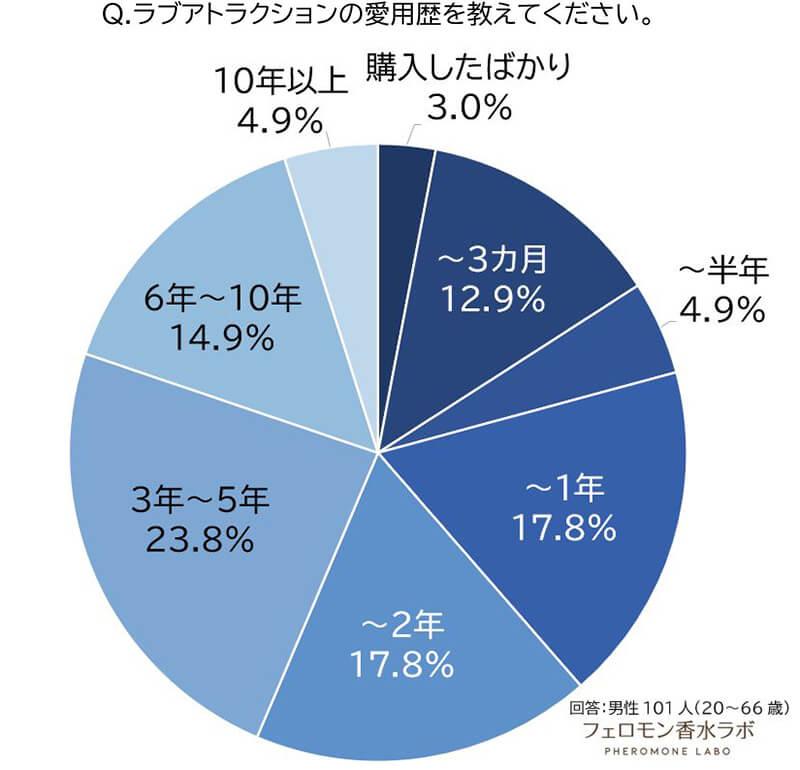 ラブアトラクションの愛用歴(3~5年:33.3%、~2年:19.1%、~1年:11.8%、6~10年:11.3%、購入したばかり:7.4%、~半年6.9%、10年以上:5.3%、~3カ月:4.9%)