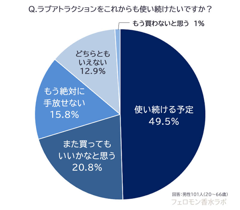 使い続けたいか(使い続ける予定:49.5%、もう絶対に手放せない:15.8%、また買ってもいいかなと思う:20.8%、どちらともいえない:12.9%、もう買わないと思う:1%)